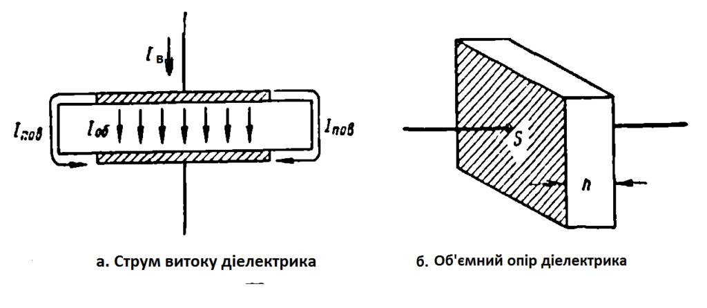 Діелектрики